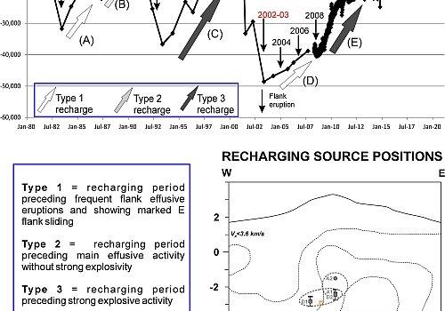 Tracciamento delle fasi di ricarica del vulcano Etna con misure geodetiche